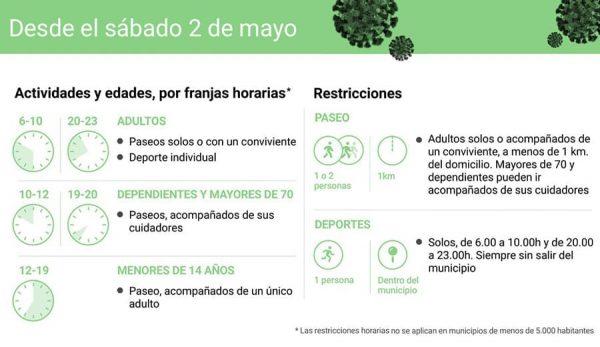 Restricciones y horarios del desconfinamiento