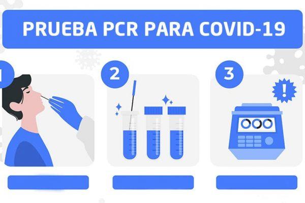Prueba PCR para Covid-19