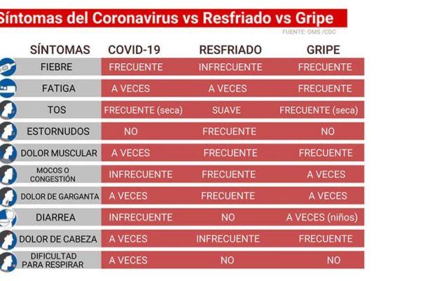Diferencias entre covid-19, gripe y resfriado