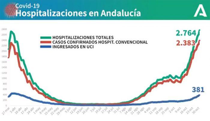 Evolución pandemia en Andalucía